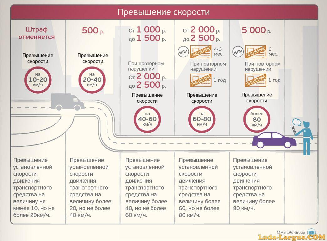 межзвездных сколько штраф за превышение скорости в россии обменялись индексами