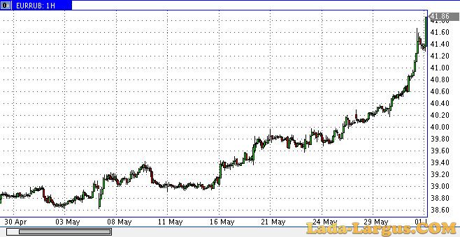 Http www forexpf ru chart usdrub